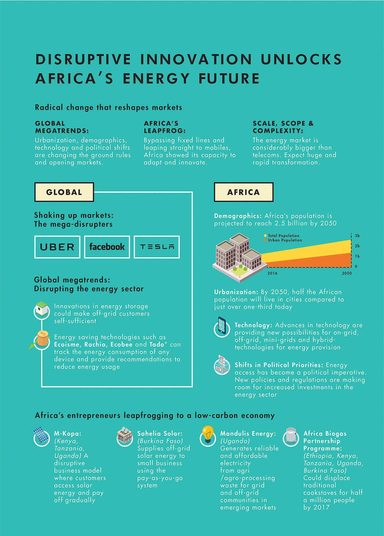 Afric Infographic EnergyFuture Final