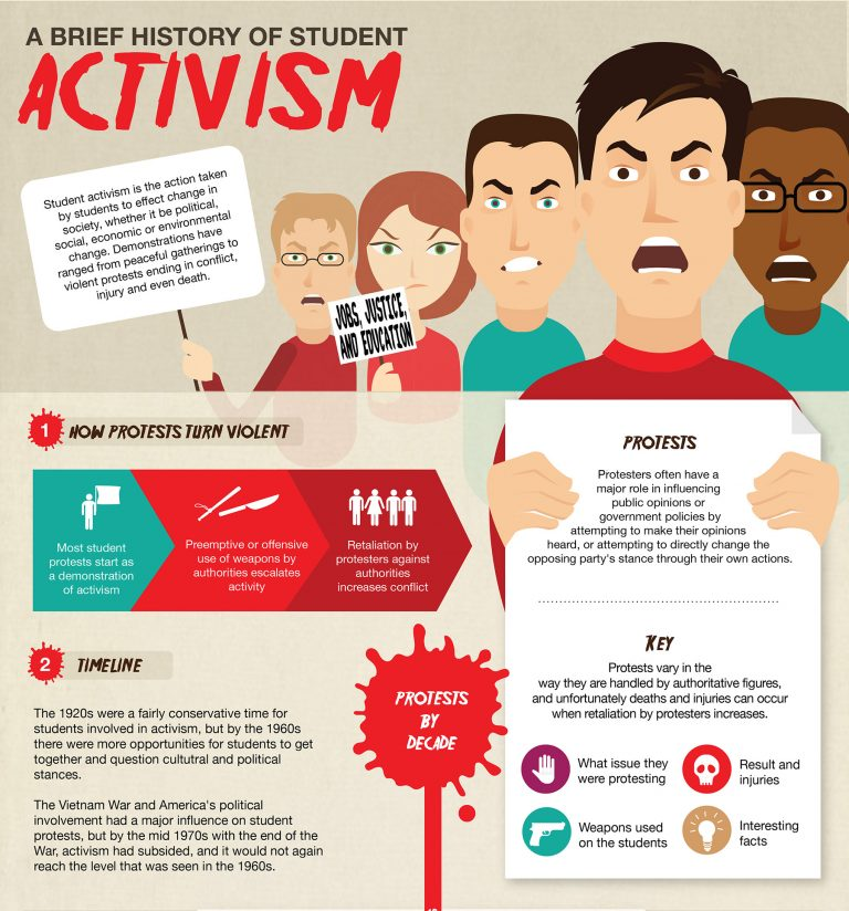 A History of Student Activism