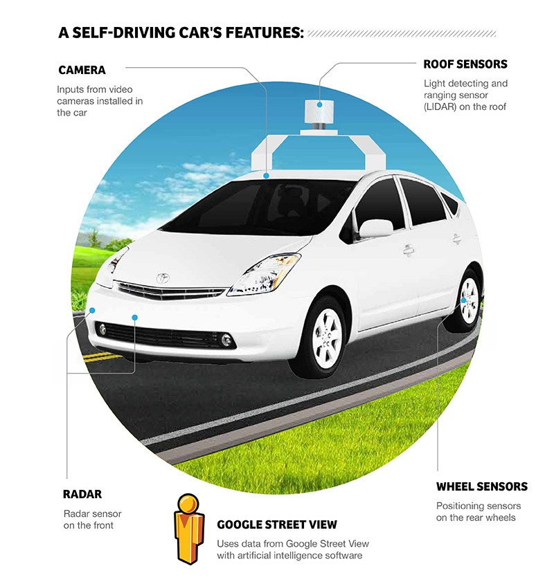 Consumer Media Network: Driverless Cars